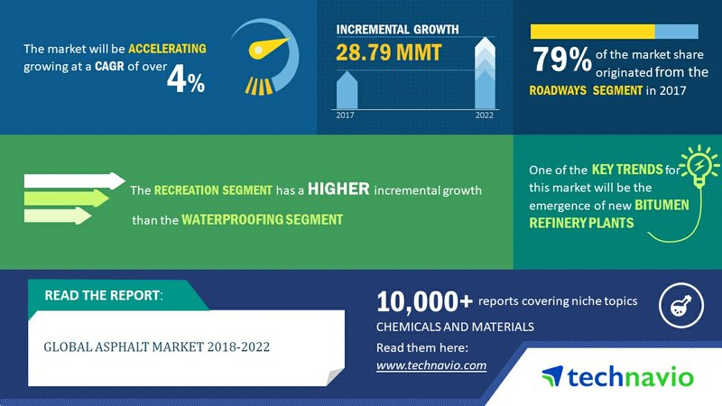 Global Asphalt Market 2018-2022 | Development of Roadways Sector in China and India to Boost Demand | Technavio