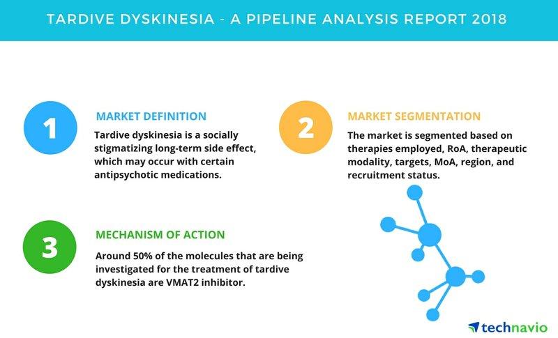 Tardive Dyskinesia| A Drug Pipeline Analysis Report 2018| Technavio