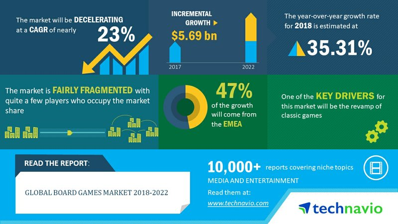 Global Board Games Market to Post a CAGR of 23% Through 2018-2022 | Technavio