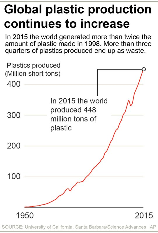 total_plastic_waste