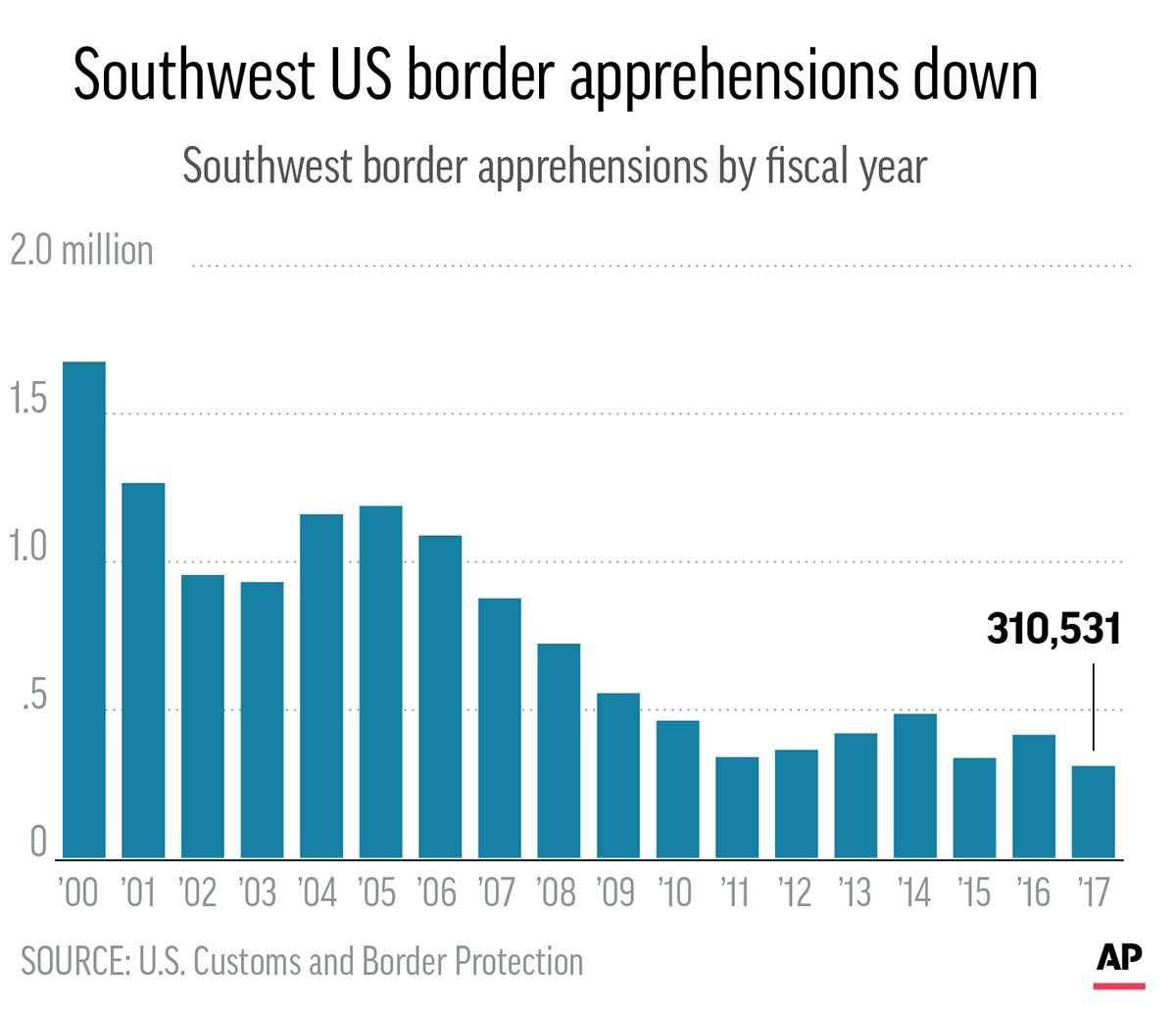 SOUTHWEST BORDER APPREHENSIONS