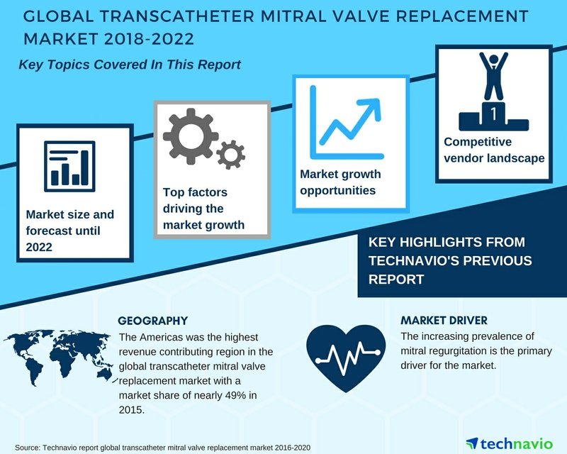 Global Transcatheter Mitral Valve Replacement Market| Key Insights and Forecasts| Technavio