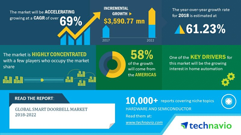 Global Smart Doorbell Market to Grow at 69% CAGR Through 2018-2022   Technavio