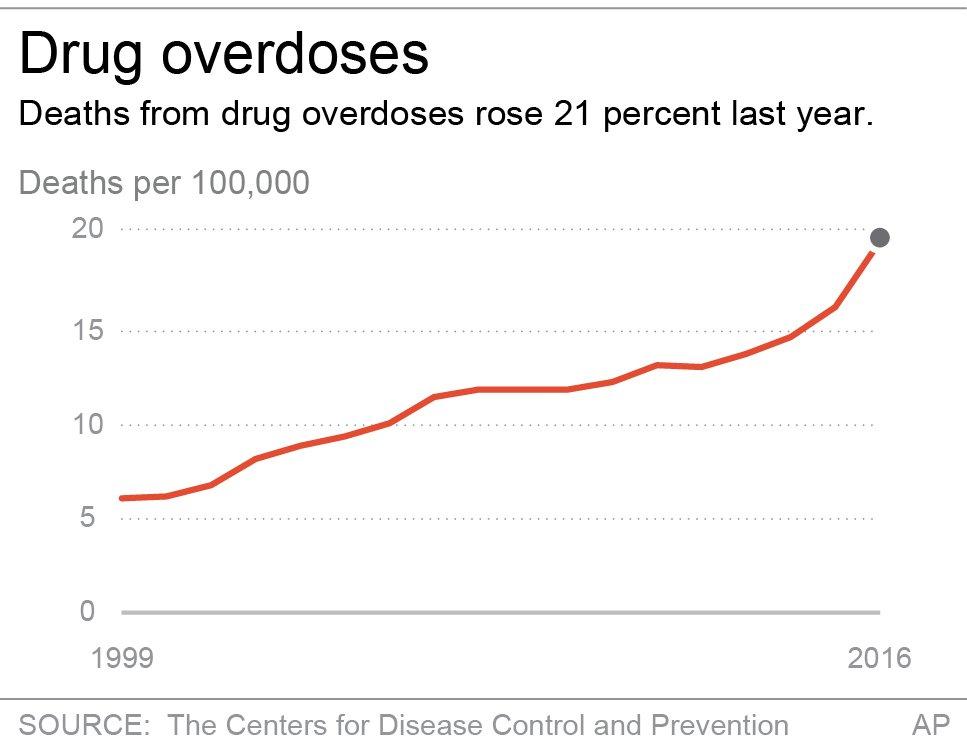 TOTAL DRUG RELATED DEATHS