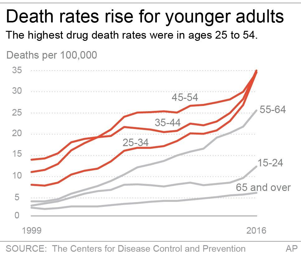 DRUG DEATHS BY AGE