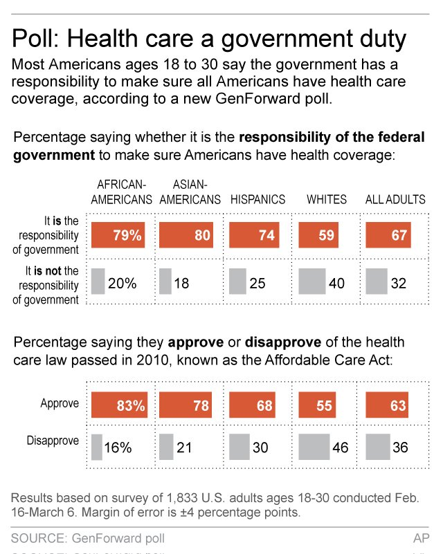 YOUNG AMERICANS POLL HEALTH OVERHAUL