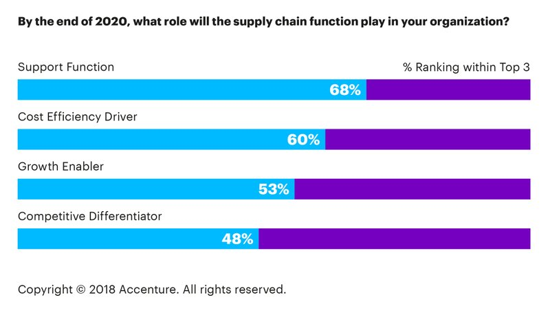 Disconnect Between C-Suite and Supply Chain Resulting in Missed Digital Growth Opportunities for Companies, According to New Research from Accenture