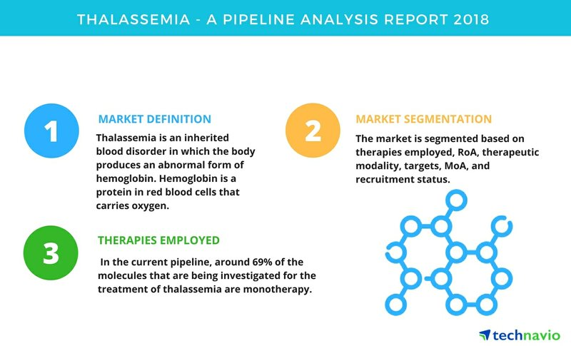 Thalassemia| A Pipeline Analysis Report 2018| Technavio