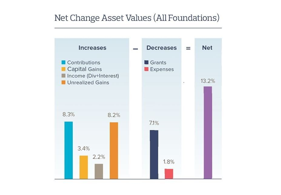 Foundation Source Report Reveals 2017 a Banner Year for Private Foundations
