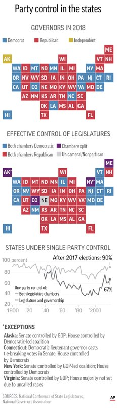 STATE PARTY CONTROL