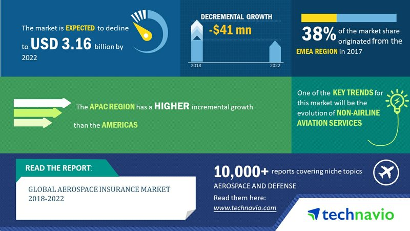 Global Aerospace Insurance Market 2018-2022 | Key Insights and Forecasts | Technavio