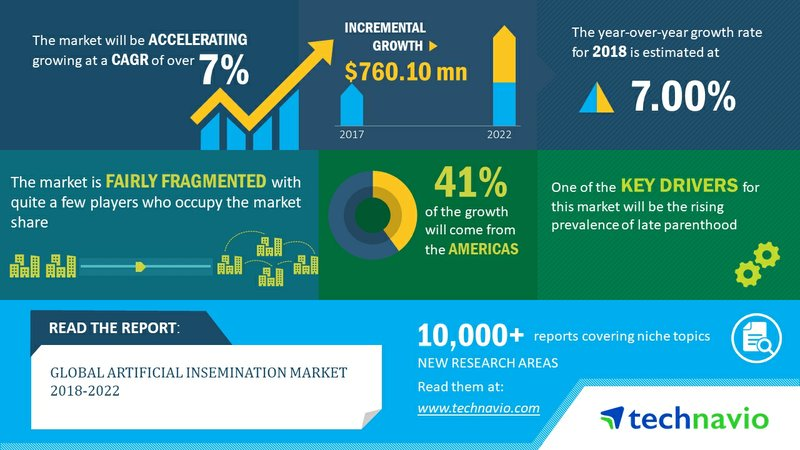 Global Artificial Insemination Market - Rising Prevalence of Late Parenthood to Drive Growth | Technavio