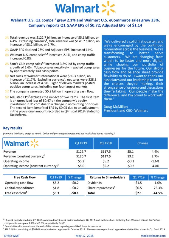 Walmart U.S. Q1 comps grew 2.1% and Walmart U.S. eCommerce sales grew 33%, Company reports Q1 GAAP EPS of $0.72; Adjusted EPS of $1.14