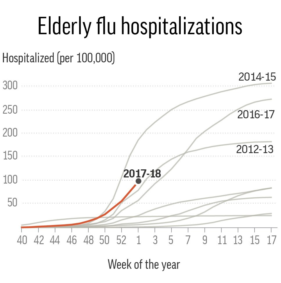 FLU ELDERLY HOSPITALIZATIONS