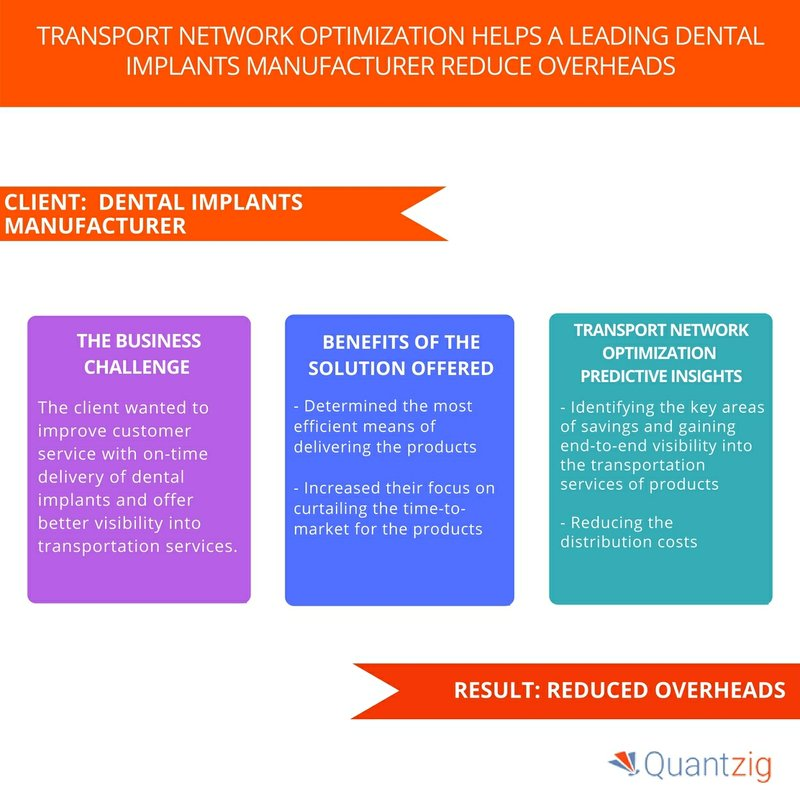 Quantzig's Dental Implants Client Reduced Overheads with the Help of Transport Network Optimization Solution – Request a Demo Now!
