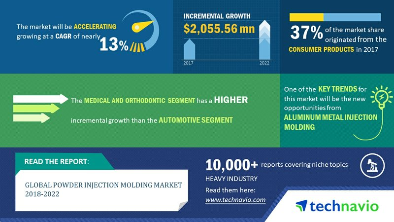 Global Powder Injection Molding Market to Grow at 13% CAGR Through 2022 | Technavio