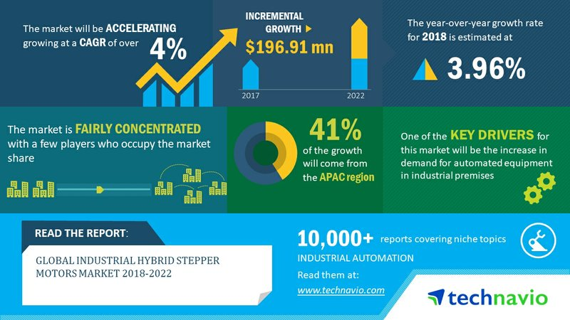 Global Industrial Hybrid Stepper Motors Market 2018-2022| Rising Demand for Automated Equipment in Industrial Premises to Drive Growth| Technavio