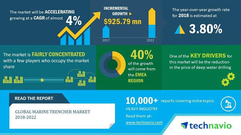 Global Marine Trencher Market| Decreasing Cost of Deepwater Drilling to Boost Growth| Technavio