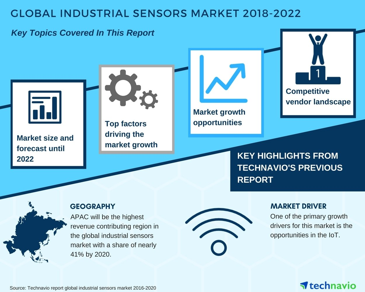 Global Industrial Sensors Market - Opportunities in the IoT to Boost ...