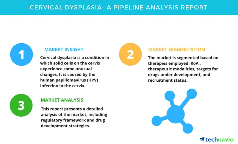 Cervical Dysplasia - A Pipeline Analysis Report | Technavio