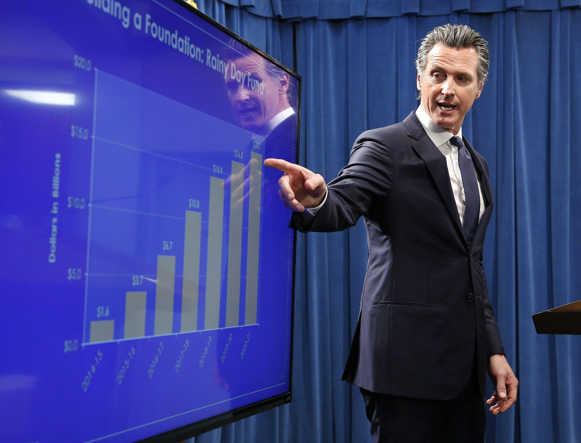 New spending in California Gov. Newsom's revised budget