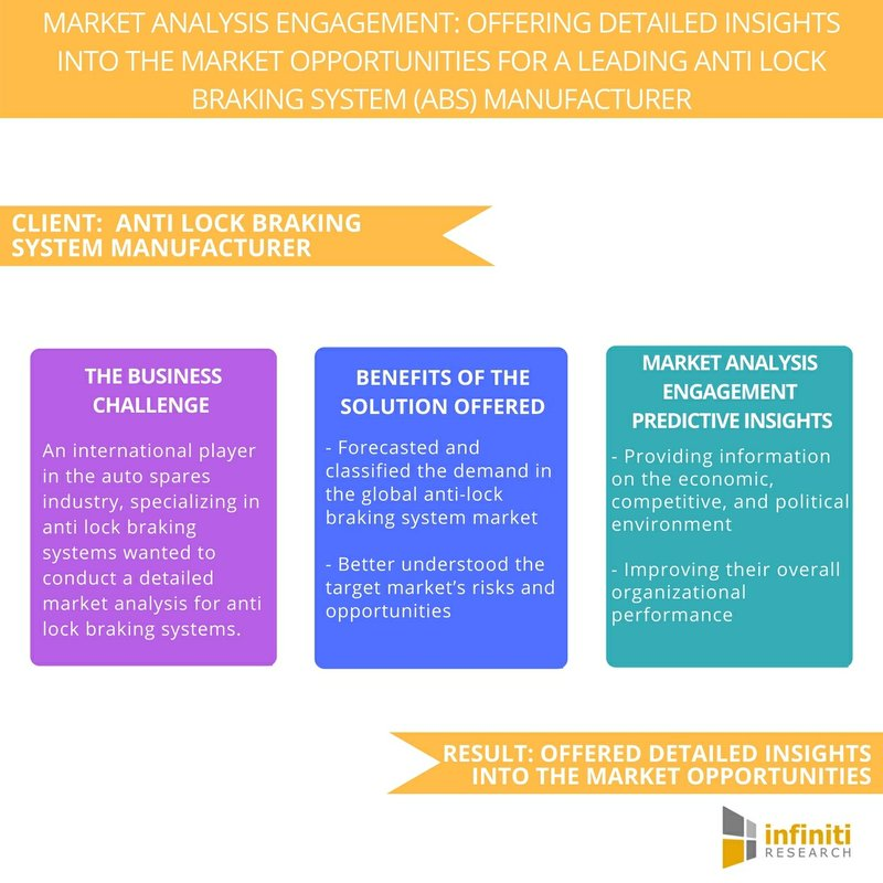 A Leading Anti-Lock Braking System Manufacturer Enhanced Their Local and Global Strategies with a Market Analysis Engagement Solution | Infiniti Research