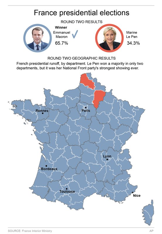 FRANCE ELECTIONS ROUND 2