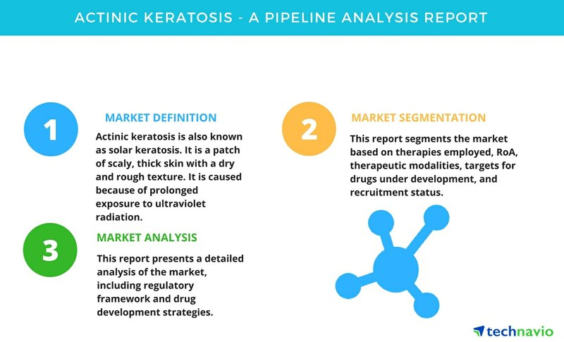 Actinic Keratosis - A Pipeline Analysis Report | Technavio