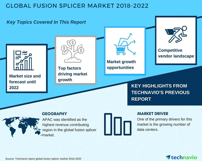 Global Fusion Splicer Market | New Insights Into the Market by Technavio