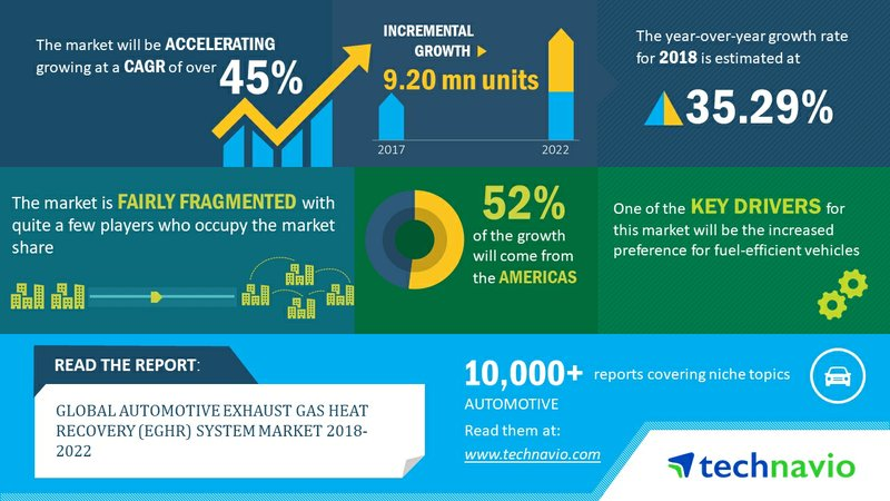 Automotive Exhaust Gas Heat Recovery System to Grow at 45% CAGR Through 2022| Technavio