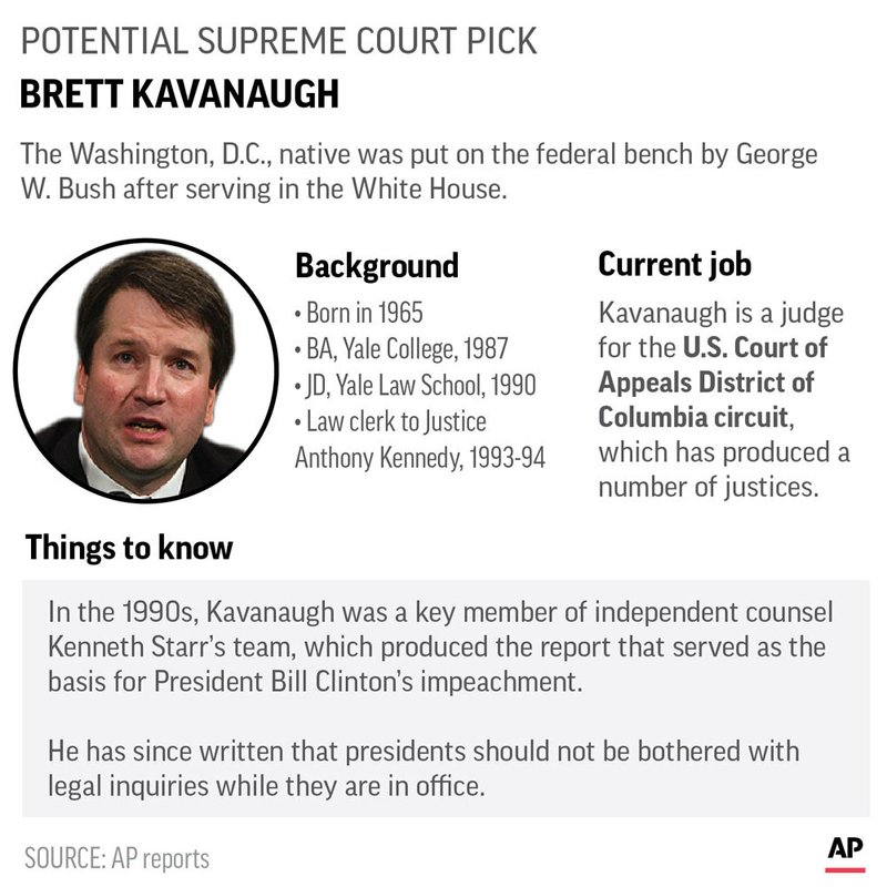 SUPREME COURT CONTENDER KAVANAUGH