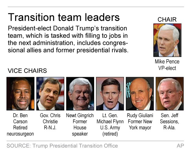 TRUMP TRANSITION