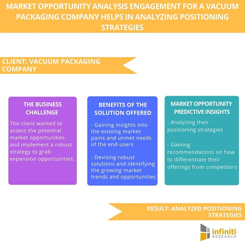 Market Opportunity Analysis Study for a Vacuum Packaging Company: Insights on Analyzing Positioning Strategies | Infiniti Research
