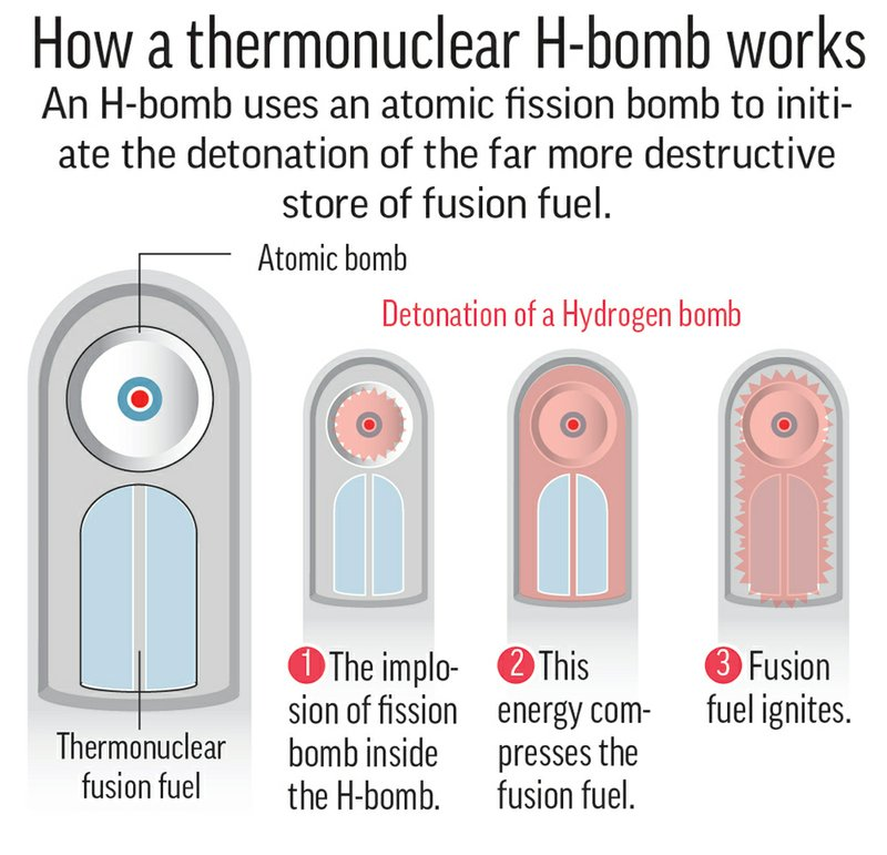 H-BOMB DEFINED