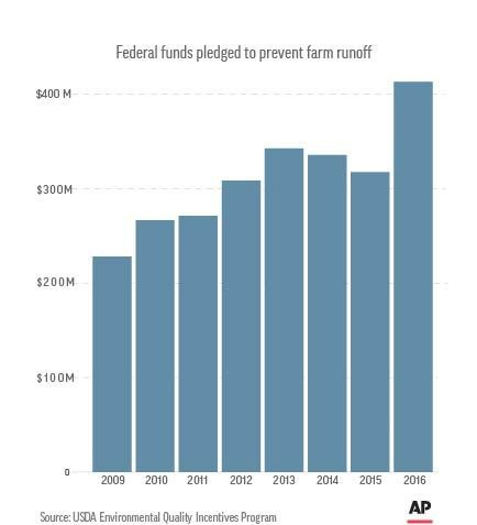 FARM RUNOFF FEDERAL SPENDING