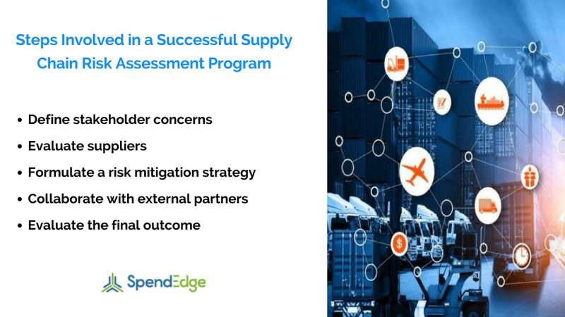 Organizations Should Develop a Successful Supply Chain Risk Assessment Strategy to Gain a Competitive Advantage, Says SpendEdge