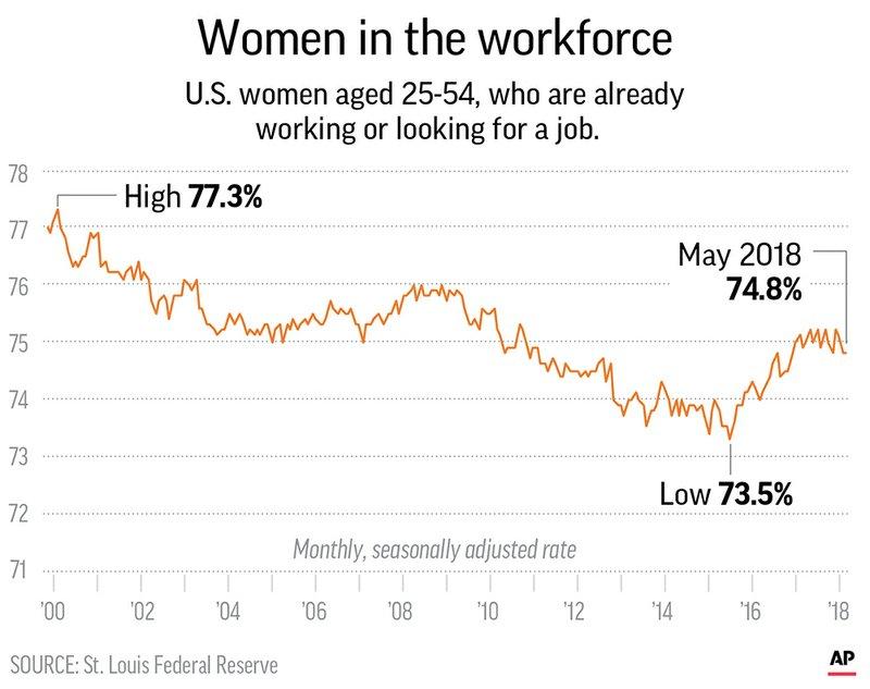 US ECONOMY WOMEN