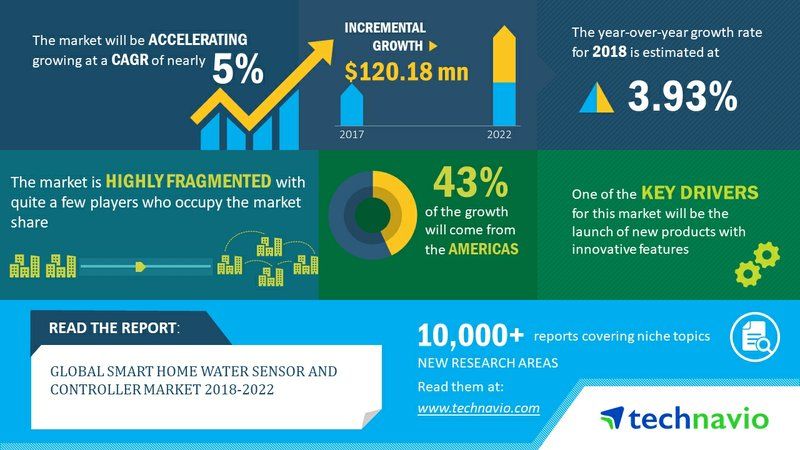 Global Smart Home Water Sensor and Controller Market 2018-2022| Launch of New Products with Innovative Features to Boost Growth| Technavio