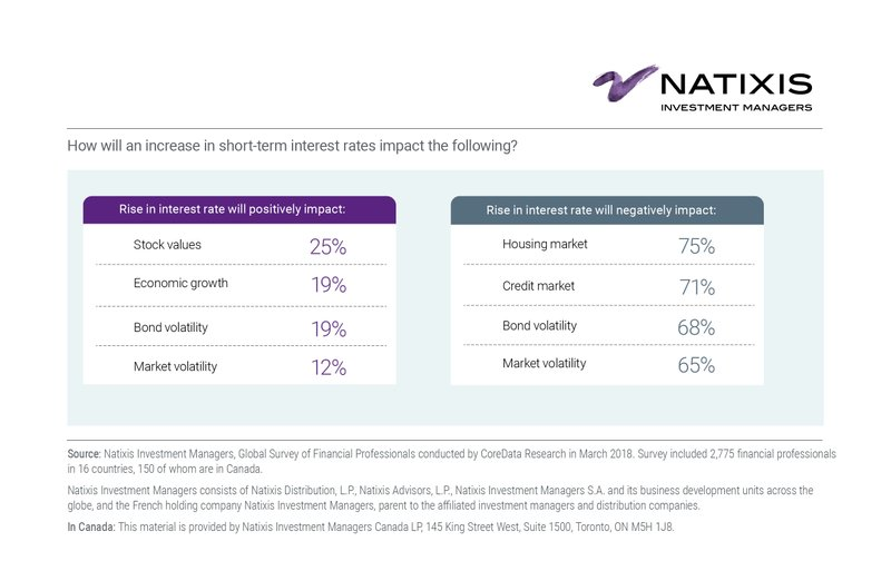 Market Volatility and Rising Interest Rates Concern Financial Advisors, But Clients' Emotions May Be the Greatest Challenge, Natixis Investment Managers Survey Finds