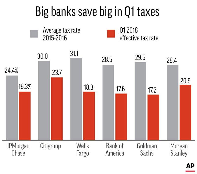 BANK TAX RATES