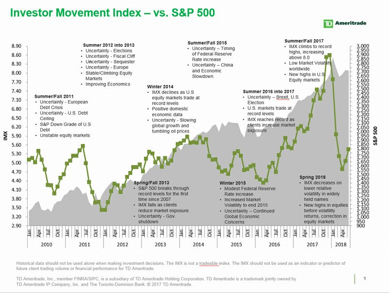 TD Ameritrade Investor Movement Index: 2018 Mid-Year Review
