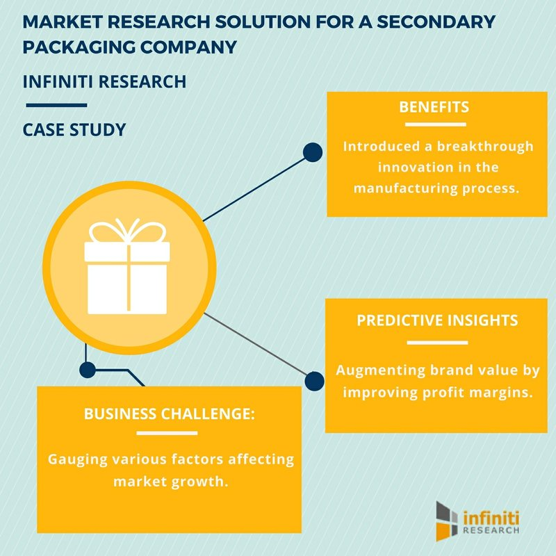 Market Research for a Secondary Packaging Company: Understanding Factors Affecting Market Growth| Infiniti Research