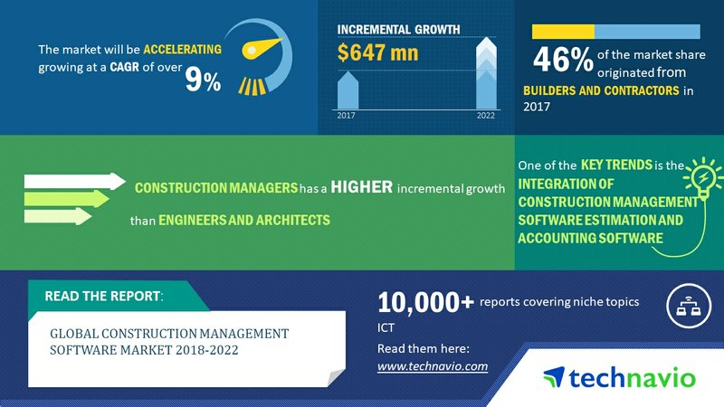 Global Construction Management Software Market is Expected to Reach USD 1.8 Billion by 2022 | Technavio