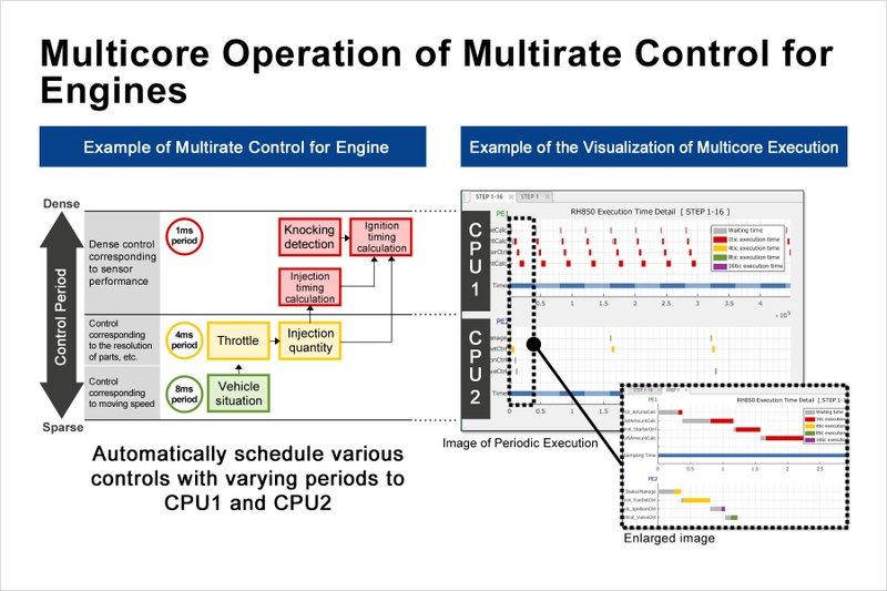 Renesas Electronics Updates Model-Based Development Environment to Significantly Ease Software Development Burdens for Multicore Automotive Control Microcontrollers