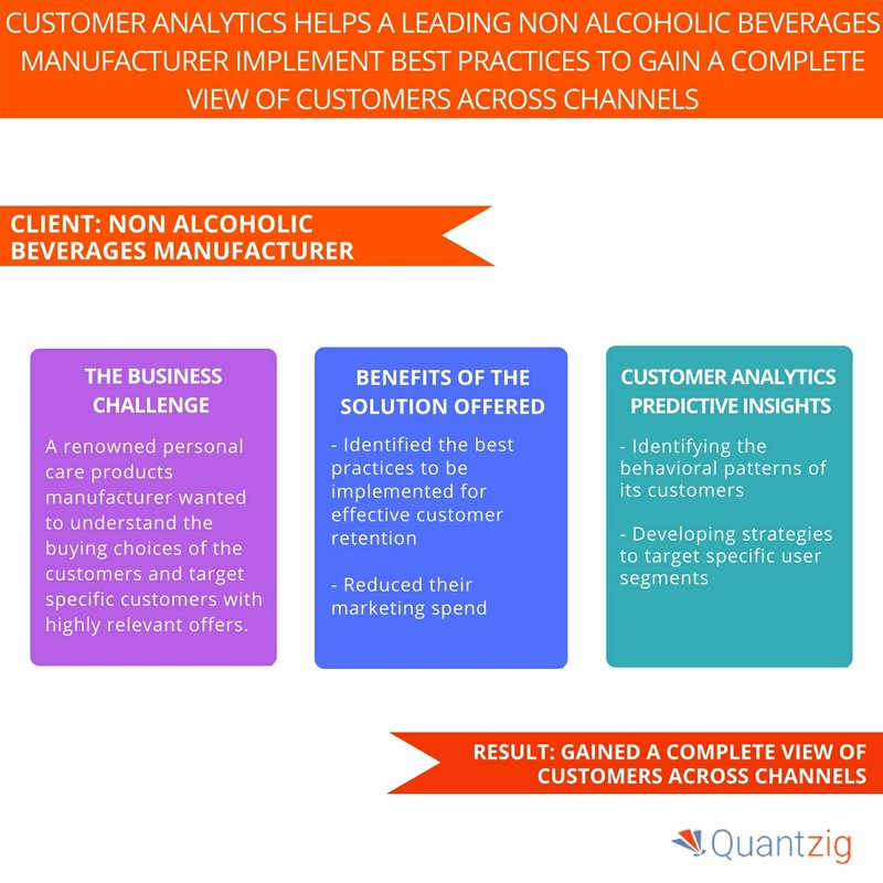 Quantzig's Non-Alcoholic Beverage Industry Client Implemented Best Practices to Gain a Complete View of Customers Across Channels - Request a Solution Demo Immediately!