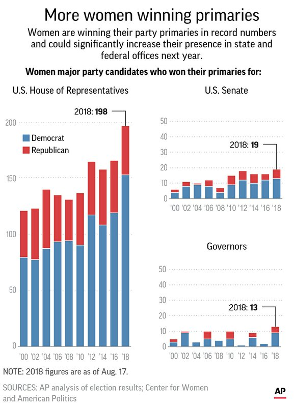 WOMEN POLITICS