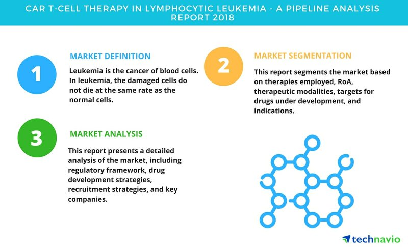 CAR T-cell Therapy in Lymphocytic Leukemia| A Pipeline Analysis Report 2018| Technavio