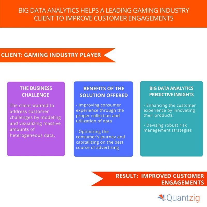Improving Customer Engagements in the Gaming Industry - Book A Solution Demo Now | Quantzig