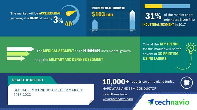 Global Semiconductor Laser Market 2018-2022| Advent of 3D Printing Using Lasers to Encourage Progress| Technavio