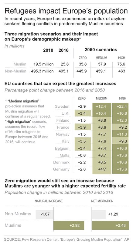EU MUSLIM DEMOGRAPHICS